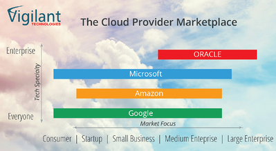 aws vs azure vs google vs oracle